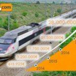 Trenes.com cerró el 2018 vendiendo más de 28 millones de euros